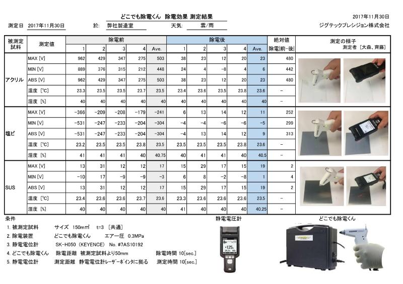 ジグテックプレジション株式会社 製品紹介 除電効果測定