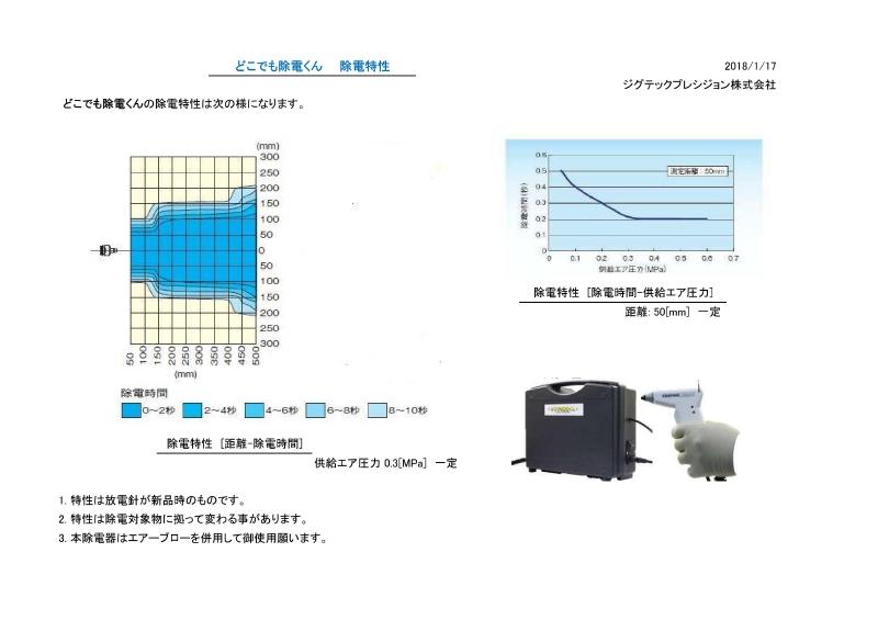 ジグテックプレジション株式会社 製品紹介 除電特性